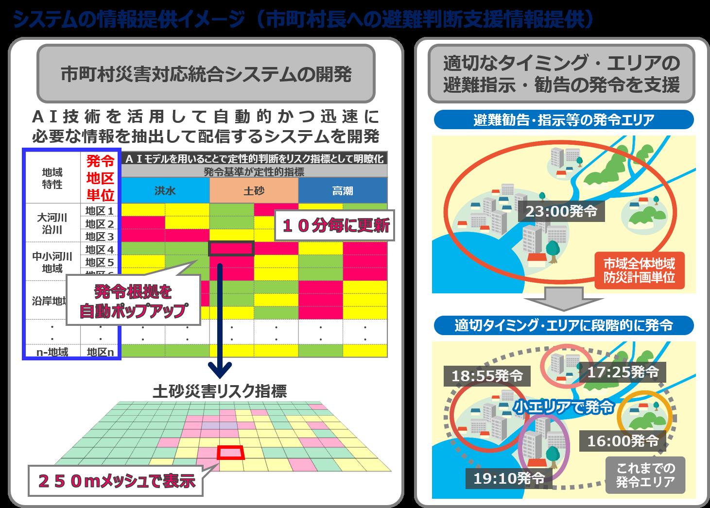 システムの情報提供イメージ(市町村長への避難判断支援情報提供).png
