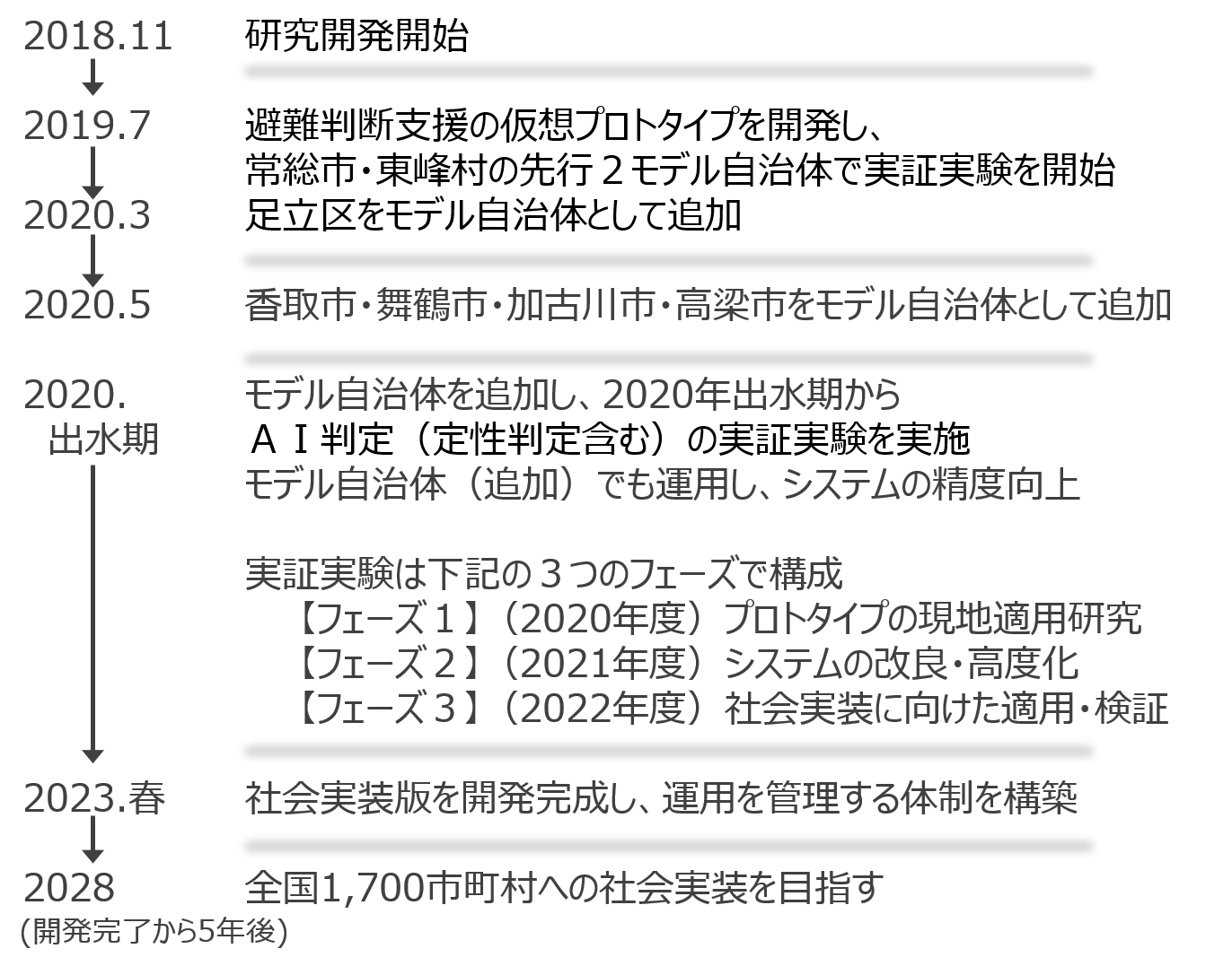 研究開発スケジュール3.png